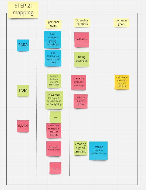 Mapping strenghts and goals of team members. Created by NNORM