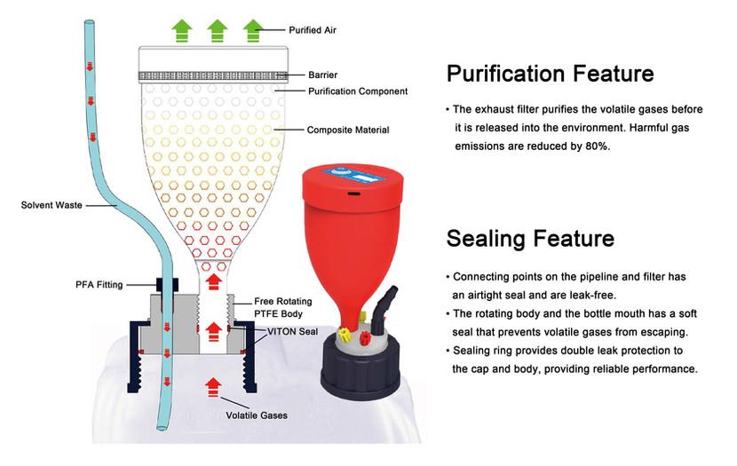 Solvent Safety Waste Cap Diagram