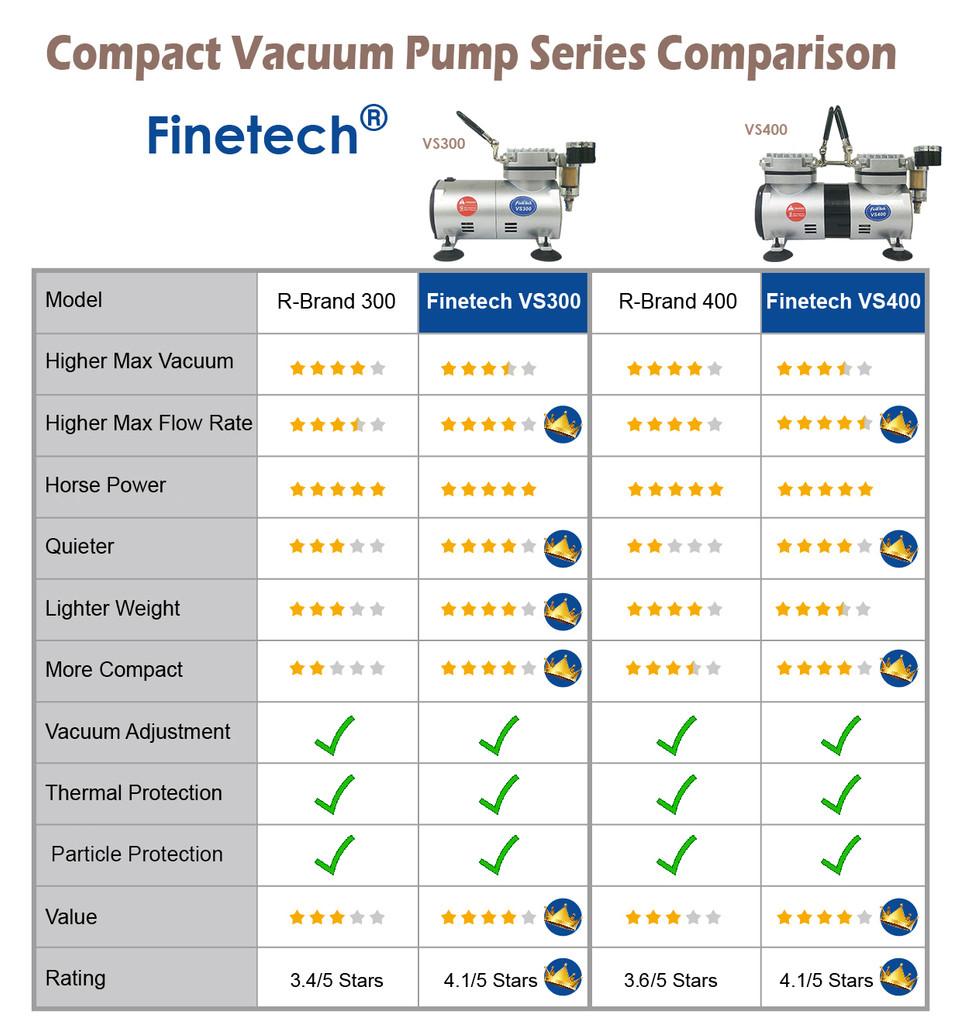 Compact Vacuum Pump Series Comparison