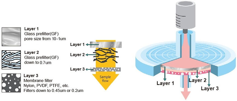 TriTech diagram