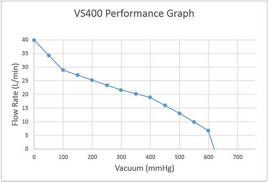 vs400 graph.png