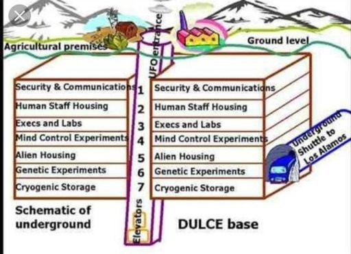 A diagram showing the layout of Dulce Base in New Mexico