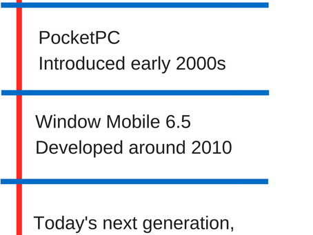 Evolution of Handheld Operating Systems
