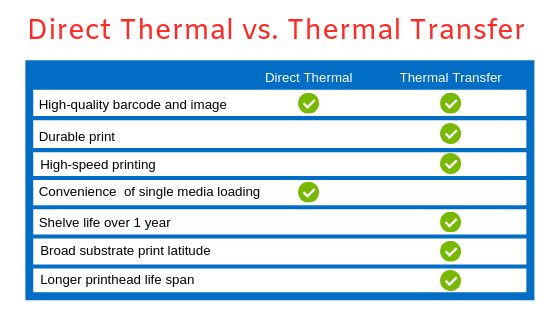 Direct Thermal vs. Thermal Transfer Infographic
