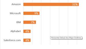 cloud services market share