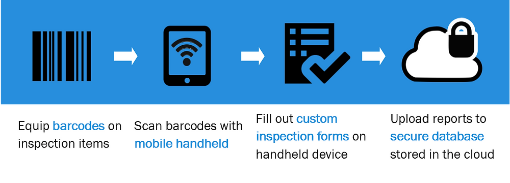 Inspector+ Infographic, barcode, Janam XT1