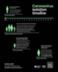 Coronavirus isolation timeline.jpg