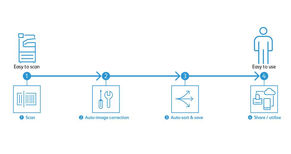 Automated scan processes for regular work tasks
