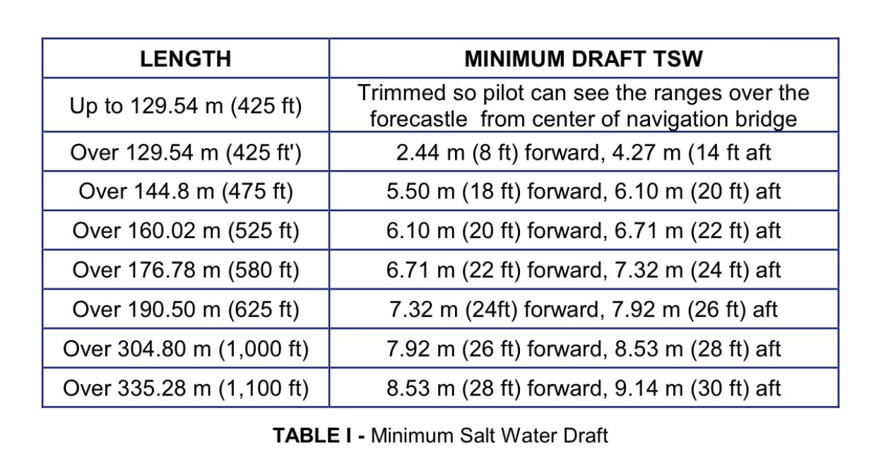Minimum Drafts Panama Canal Transits