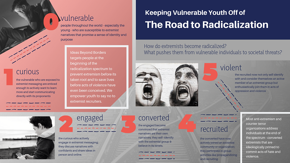 The Road to Radicalization (3).png