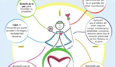 Iniciativas Felices: Danta, Sabiduría y Ciencia.