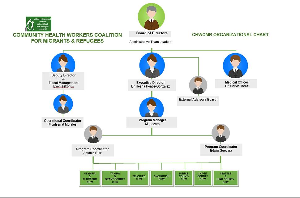 Organizational Chart 2021.png