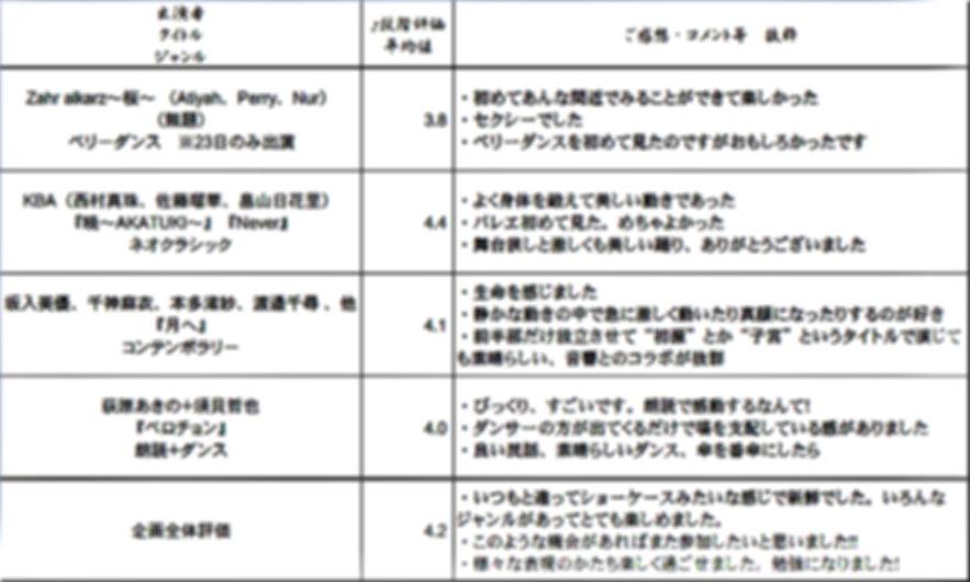オムニバス「Display」評価表