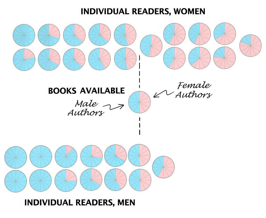 M & F reading, pie chart, final.jpg