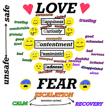Grow Lovingly Emotion Chart 2.png