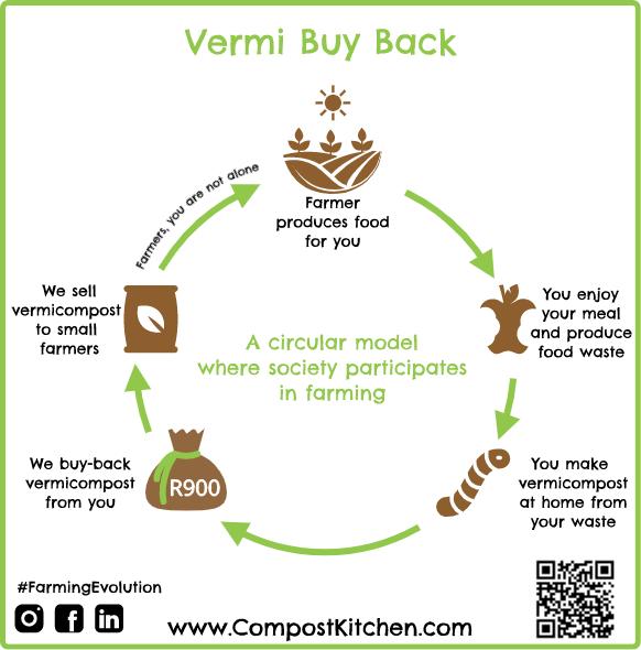 Vermi Buy Back Compost Kitchen.png