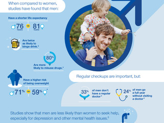 Health & Fitness Tips for                     Men's Health Month