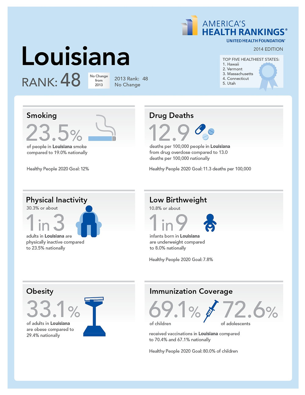 Louisiana-Health-Infographic-2014.jpg