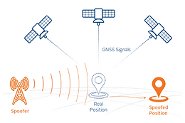 The Inside Scoop on GPS Spoofing