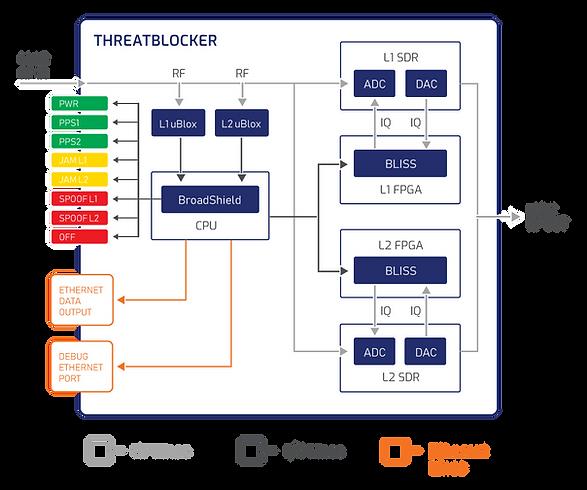 L1-L2-ThreatBlocker-Diagram-ODS.png