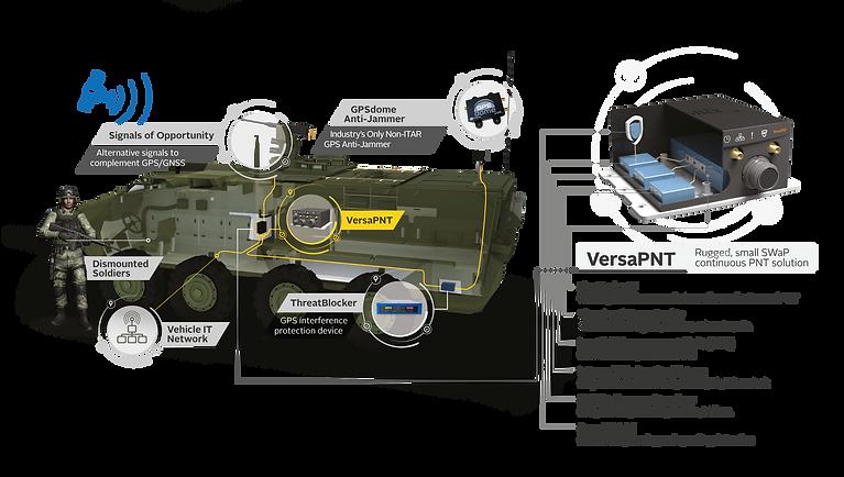 Stryker Cutaway with VersaPNT 02-27-2020