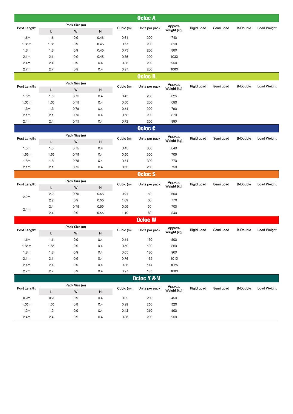 Ocloc Vineyard Posts - Pack Sizes & Info