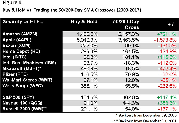 Table comparing buy and hold investing to trading the 50/200-day moving average crossover