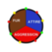 Fur Agression Attire Chart