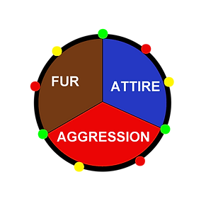 Fur Agression Attire Chart