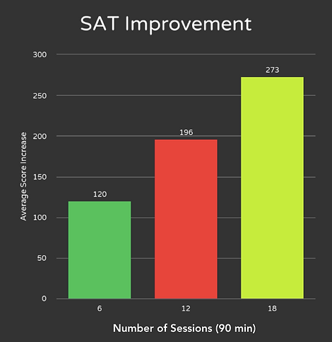 SAT Improvement