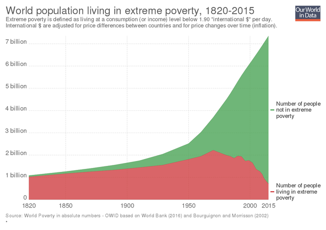 Poverty is a Thing of the Past, and the Possibilities for Our Future are Infinite