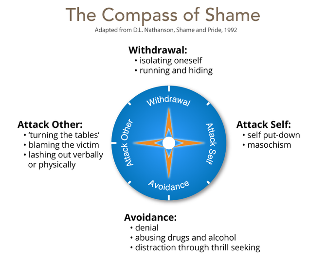 A Gestalt therapist's way of working with shame