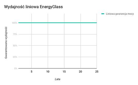 Wydajność EnergyGlass