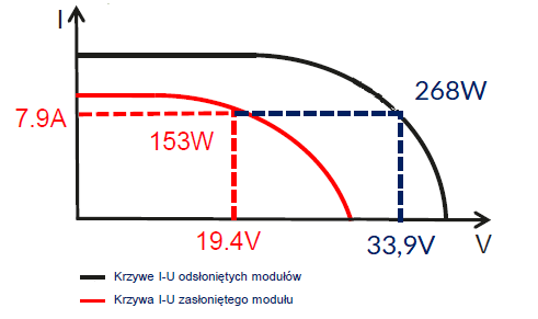 Wykres prądowo-napięciowy