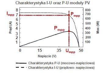 Charakterystyka I-U modułu PV