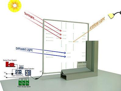 EnergyGlassTechnologia