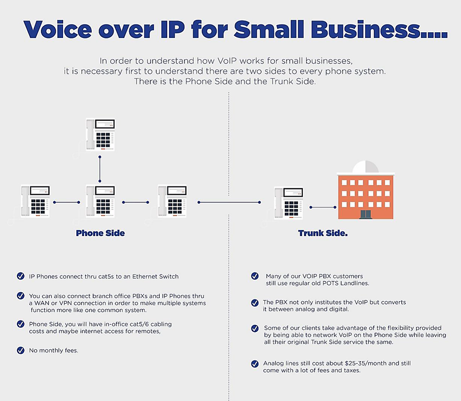 Voice over IP for Small Business