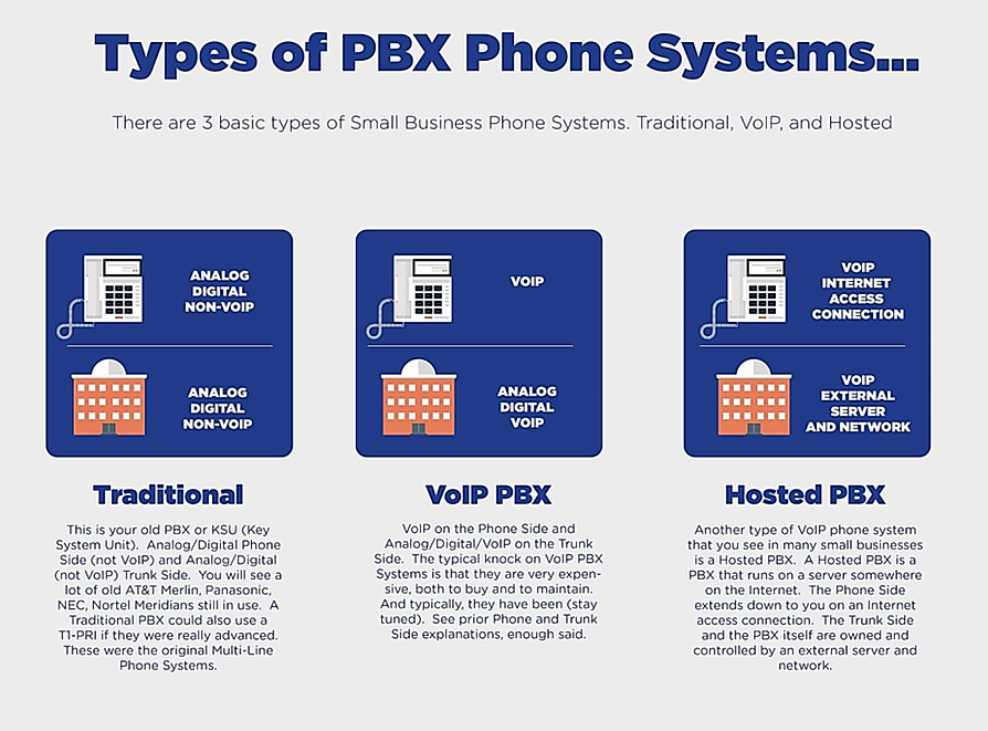 Best Small Business PBX System, Multi Line Phone Systems