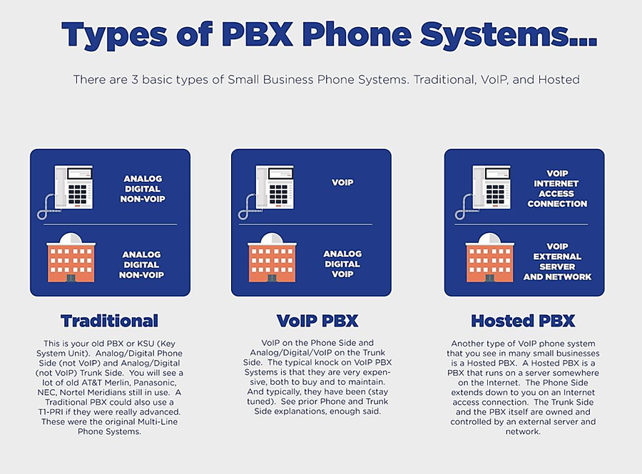Types of PBX Phone Systems