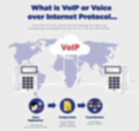 What Is VoIP? New and Refurbished Turn-Key Cisco VoIP PBX Telephone Systems