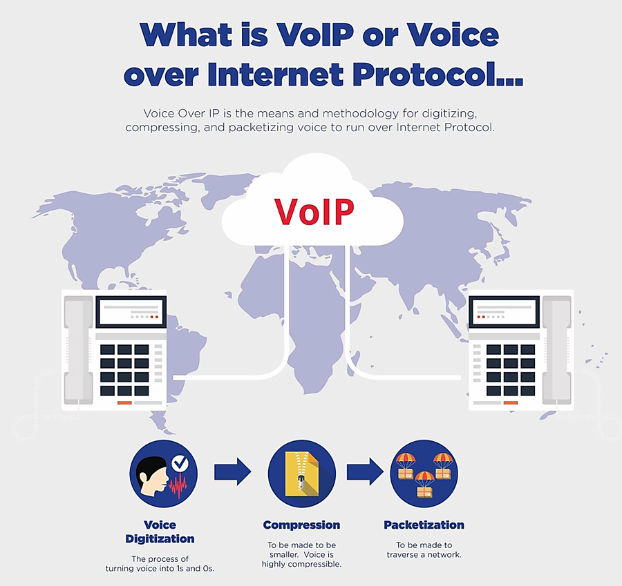 What is VoIP or Voice over Internet Protocol?