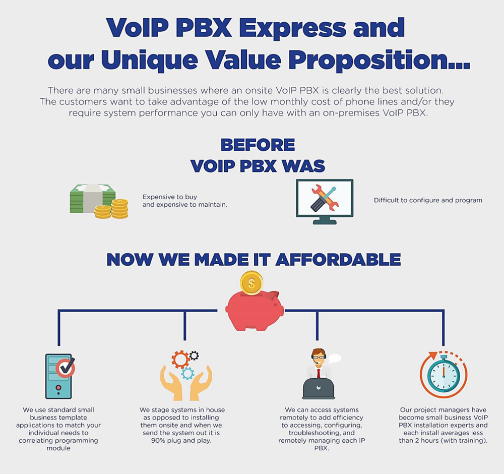 VoIP PBX Express Value infographic