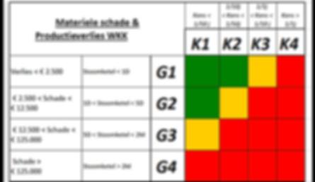Reliability risico matrix