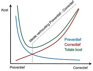 Reliability minimale kost