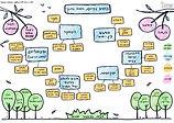 תרשים עקרונות מאויר עברית.jpg