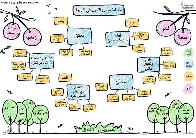 תרשים עקרונות מאויר ערבית.jpg