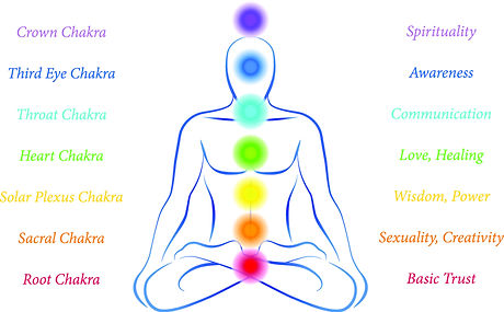 drawing of person sitting in lotus position, with chakras labeled and shown in color circles corresponding to body locations