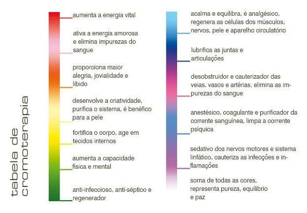 Tabela de significado de cores na cromoterapia
