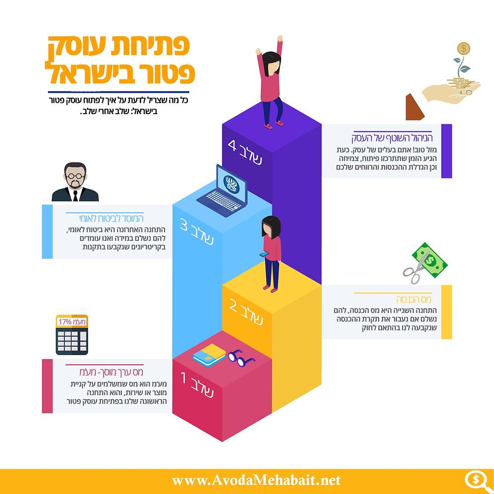 איך לפתוח עוסק פטור בישראל