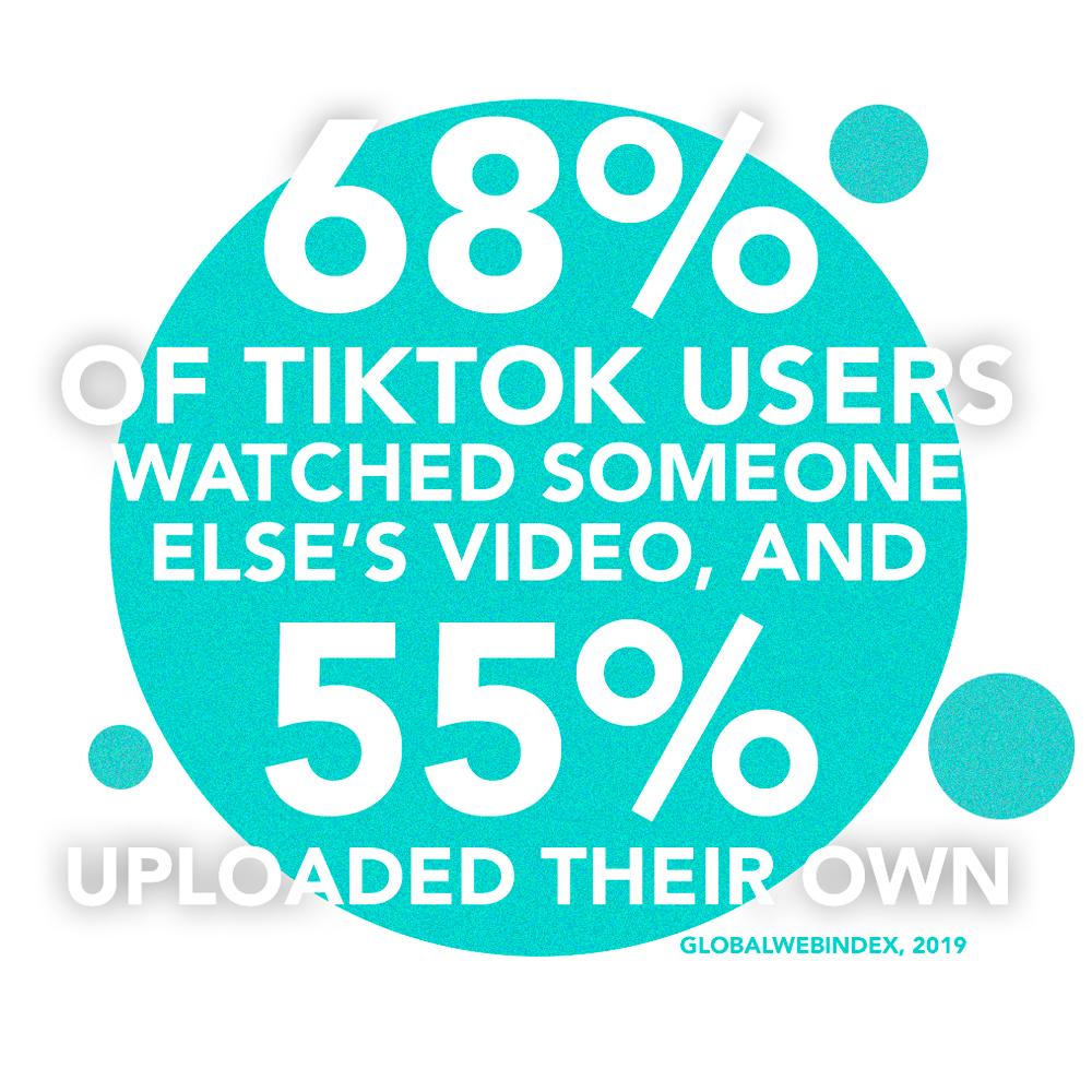 TikTok useage